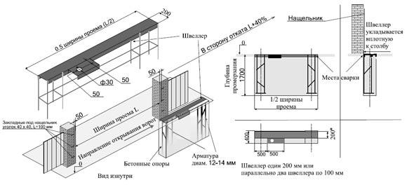 Схема подготовки проема для монтажа откатных ворот.  Рис. 1.